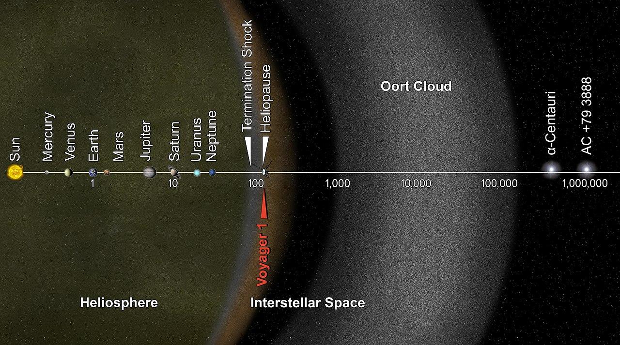 VCSE - Naprendszer - Oort felhő - logaritmikus megjelenítéssal