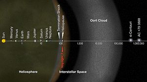 Oort cloud - Image: PIA17046 Voyager 1 Goes Interstellar