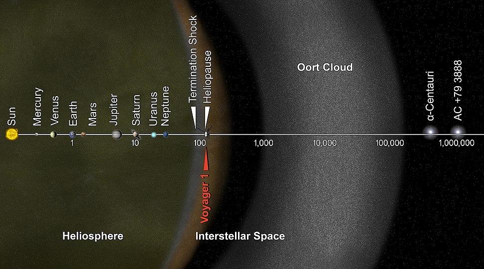 Gráfico que amosa a distancia a escala logarítmica da Nube de Oort co resto do Sistema Solar e dúas das estrelas máis próximas, medido en unidades astronómicas. A frecha vermella indica a posición aproximada da sonda Voyager 1.