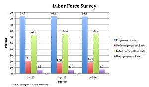Poverty in the Philippines - Labor Force Survey for 2014 and 2015