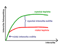 Photosynthesis - temperature and light graph (cs).png