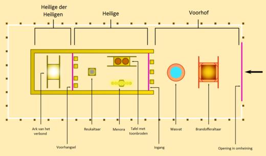 Plattegrond Tempel Van Salomo.Overleg Tabernakel Tent Wikiwand