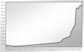 Population Statistics Mühlacker.png