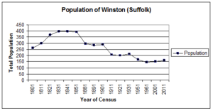 Winston, Suffolk - A population time graph for Winston, Suffolk from 1801 to 2011