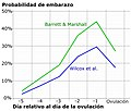 Pregnancy chance by day near ovulation spanish.jpg