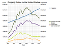 Property Crime in the United States.png