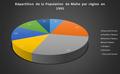 Répartition de la population de Malte par région en 1995.png