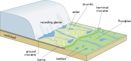 Landscape produced by a receding glacier