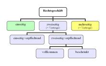 Rechtsgeschaft Wikiwand 7