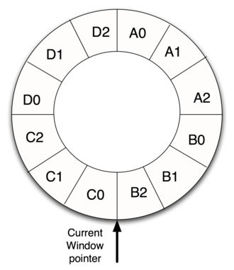 Register window - Example of a 4-window register window system