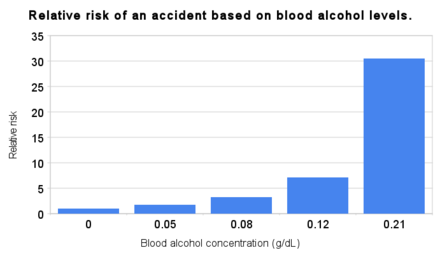 Relative risk of collisions based on blood alcohol levels Relative risk of an accident based on blood alcohol levels.png