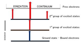 Resonance ionization