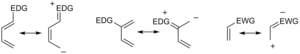 Diels–Alder reaction - Resonance structures of normal-demand dienes and dienophiles