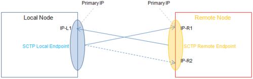 Stream Control Transmission Protocol - Wikipedia