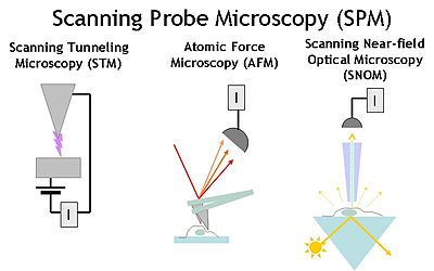 Atomic Force Microscopy Book