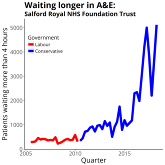 Salford Royal NHS Foundation Trust - Four-hour target in the emergency department quarterly figures from NHS England Data from https://www.england.nhs.uk/statistics/statistical-work-areas/ae-waiting-times-and-activity/