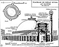 Sanchi Great Stupa diagram.jpg