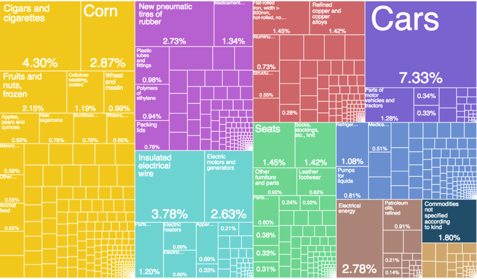 Serbia Export Treemap