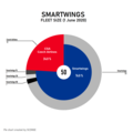 Smartwings fleet size.png