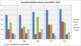 Space industry of Russia - Successful orbital launches based on logs by SpaceFlightNow and RussianSpaceWeb.