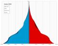 Sudan single age population pyramid 2020.png