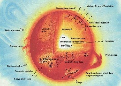 Sun parts big