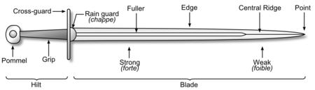 Image detailing the parts of a sword