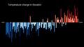 Temperature Bar Chart Africa-Eswatini--1901-2020--2021-07-13.png