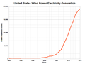 US wind power generation.png