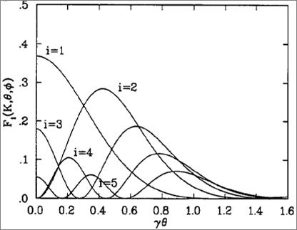 Undulator radiation off axis
