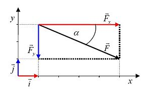 Free body diagram - Angled force (F) broken down into horizontal (Fx) and vertical (Fy) components