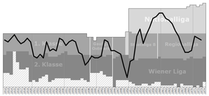 Wiener AC - Historical chart of WAC league performance