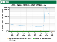 "A line graph showing a steep, swift rise near the righthand side. The x-axis is denominated with dates from August 22 to August 29, 2011, and the y-axis in cubic feet per second. Across the top is a headline saying ""USGS 01349810 West Kill near West Kill NY"", with a white-on-green USGS logo banner above it"