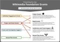 Wikimania 2016 Grants Poster 1 (comparison).pdf