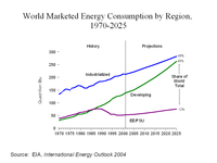 An increasing share of world energy consumption is predicted to be used by developing nations. Source: EIA.