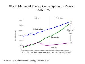 An increasing share of world energy consumptio...