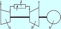 Примеры принципиальных схем газотурбинных установок. turbine. working fluid heater.  Рисунок А.1 - Схема ГТУ с...