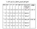 نتائج تحليل كيميائي لمحاليل تربة بحيرة فتزارة.png