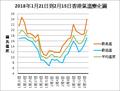 2018年1-2月東亞寒潮香港氣溫變化圖.png