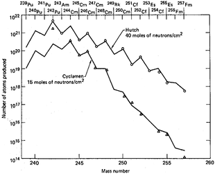 estimated yield of transuranium elements in the us nuclear tests hutch and cyclamen
