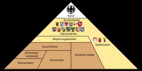 Wikipedia- Deutschland - Administrative