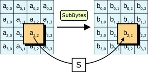 Advanced Encryption Standard InfoBox Diagram