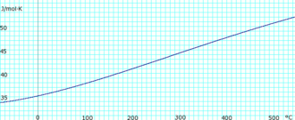 Ammonia (data page) - Image: Ammonia Gas Heat Capacity