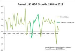 Grafeo montranta la ĉiujaran UK GDP-kreskon kun la Thatcher-jaroj (1979-1990) elstarigis, prezentante la ekonomian turniĝon