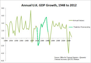 Graph showing the annual UK GDP growth with the Thatcher years (1979–1990) highlighted, depicting the economic turnaround (and subsequent decline)