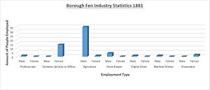 Borough Fen - Image: Borough Fen Employment Data (1881)