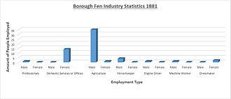 Borough Fen - Image: Borough Fen Employment Data (1881)