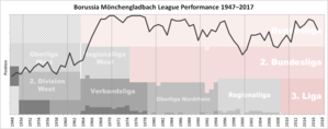 Borussia Mönchengladbach - Historical chart of Borussia Mönchengladbach league performance after WWII