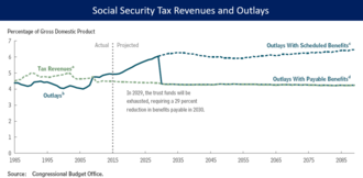 Social Security debate in the United States - CBO forecast of Social Security tax revenues and outlays from 2015-2085. Under current law, the outlays are projected to exceed revenues, requiring a 29% reduction in program payments starting around 2030 once the Social Security Trust Fund is exhausted.