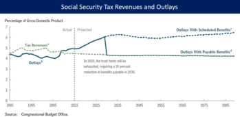 proposals to fix social security